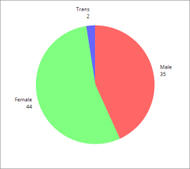 2015 male-female