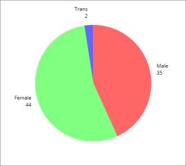 2015 male-female
